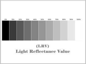 Paint Colour and how light affects it The LRV